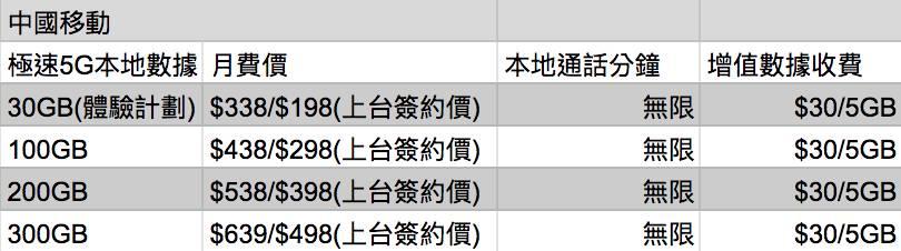 中國移動(香港) 5G月費計劃