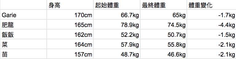圖1)體重變化紀錄