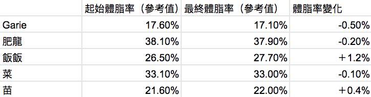 圖2)體脂變化紀錄(只作參考,普通家用體重機數據不一定準確。)