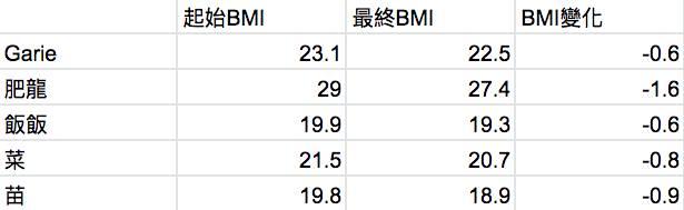圖3)BMI變化紀錄