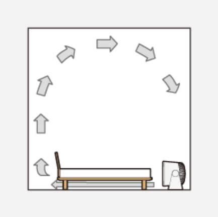 5.就寢時風扇平行放床底 加速空氣對流