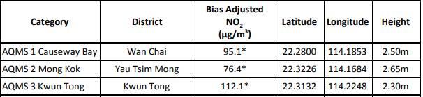 觀塘二氧化氮最高。(圖片來源:《香港二氧化氮黑點研究2019》報告)
