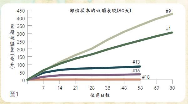 消委會吸濕劑報告 吸濕量和吸濕速度相差逾8成半 竹炭╱活性炭樣本吸濕效能近乎零 滲漏 好生活百科