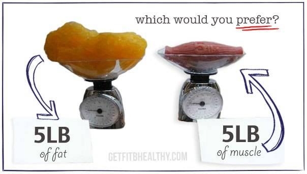 網上流轉的肌肉脂肪比較圖大家應該不會陌生 (圖片來源:getfirbehealthy.com)