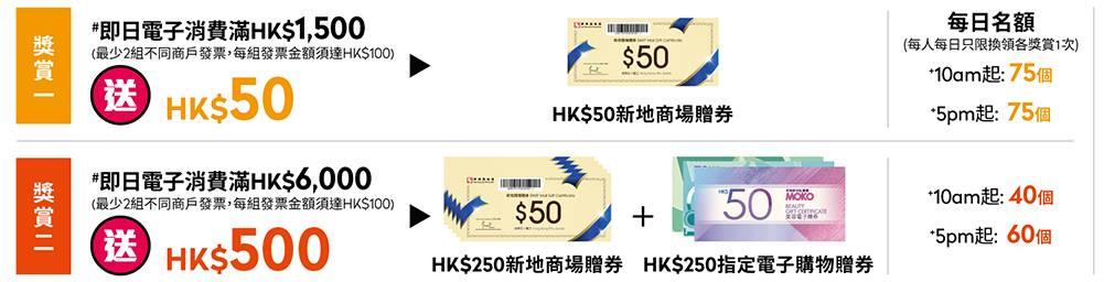 連續33日內,於場內任何商户即日以電子貨幣消費滿,500,即送0贈券!