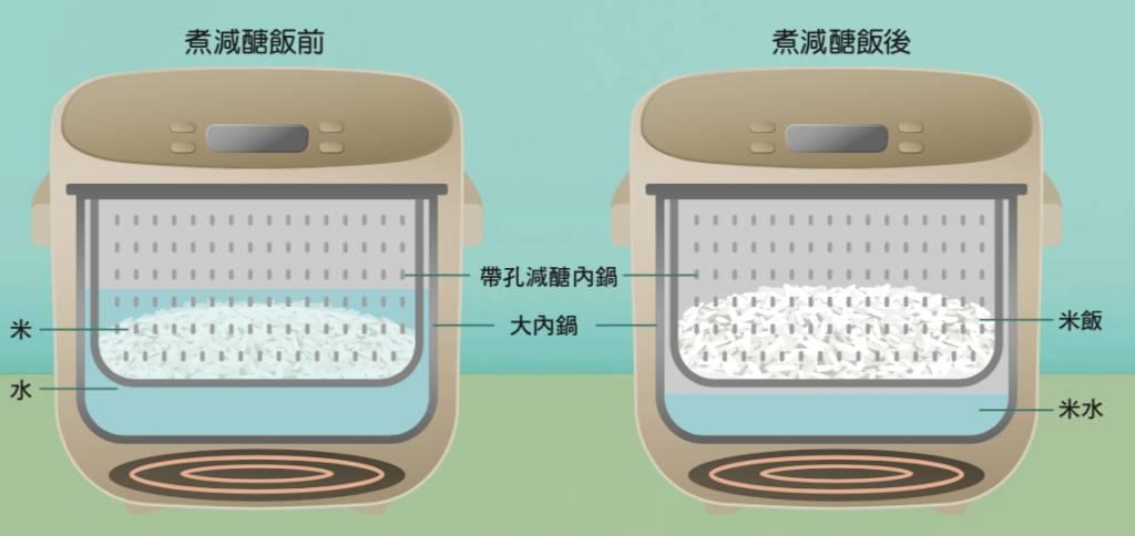 以「減醣模式」蒸煮的最大米飯容量只有「正常模式」的約一半左右。(圖片來源:)