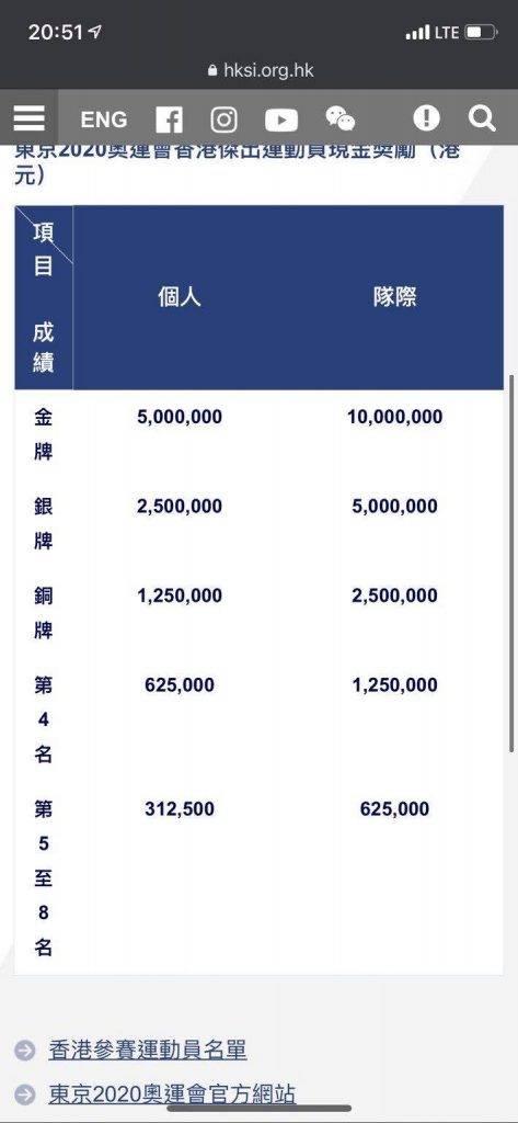 張家朗將得到0萬現金獎。(圖片來源:手機截圖)