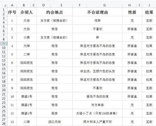 事主更精心製作Excel相親戰績。(圖片來源:社交媒體截圖)