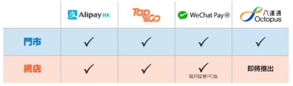 蘇寧門市接受 4 種消費券支付方式,而蘇寧網店則接受支付寶香港、WeChat Pay HK (只限 PC 版網站)及 Tap & Go支付。(圖片來源:官方圖片)